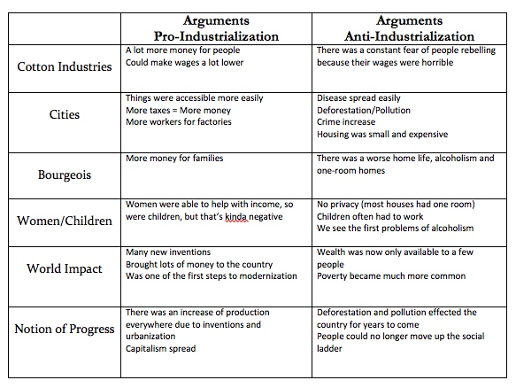 pros and cons of industrialization